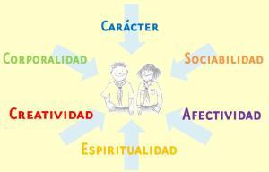 Logo areas de desarrollo